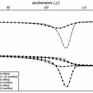 Enthalpy diagram for 100% amorphous, 100% crystalline and