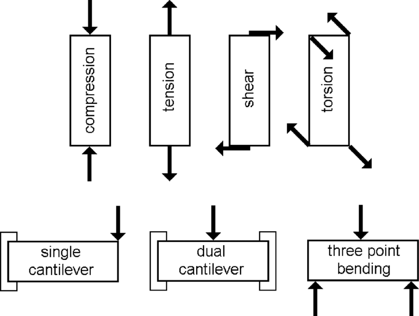 1 Common mechanical deformation modes: compression