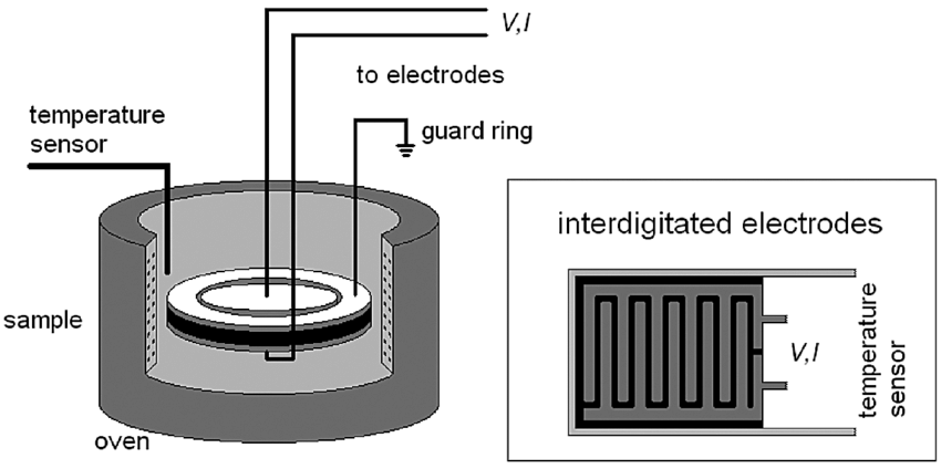 10 Schematic diagram of a dielectric thermal analysis