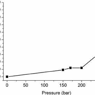 FAEE yield vs. temperature (pressure of 200 bar, alcohol