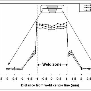 Schematic sketch of tensile test specimen, as per AWS B4.0