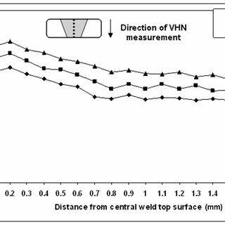 Solid state Nd:YAG Laser source at WRI used for