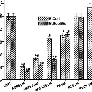 Rheological analysis. (a) Shear stress vs. shear rate. (b