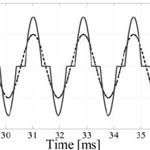 Simulink block diagram of the model of nonlinear