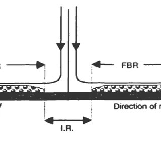 Schematic Diagram of Cooling Regions under Laminar Water