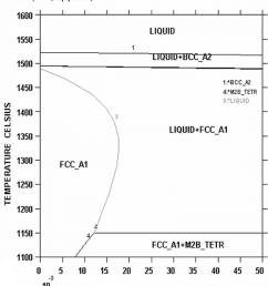 fe b c 0 2 phase diagram [ 850 x 975 Pixel ]