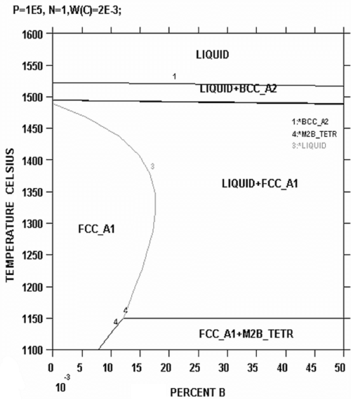 small resolution of fe b c 0 2 phase diagram