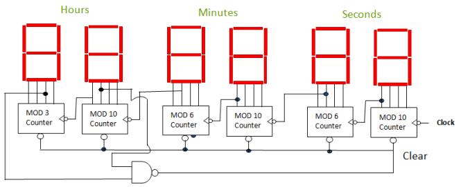 Digital Clock By Using Mod N Counter