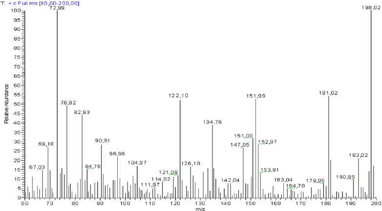GC/MS spectra and fragmentation patterns of extract