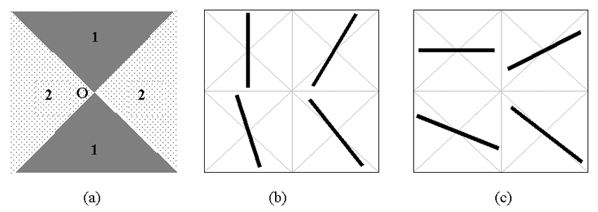 Samples for nearly vertical and nearly horizontal lines