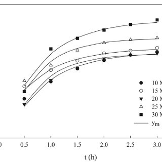 The influence of pressure on extraction yield with