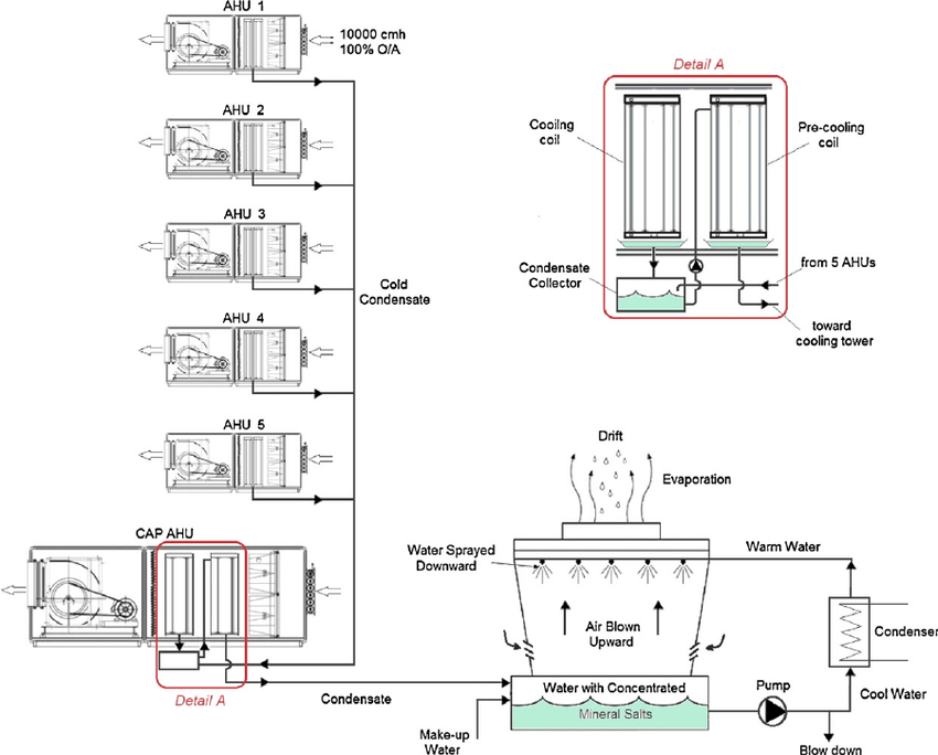 Scheme of condensate energy recovery system using 6 DOAHUs