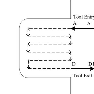 Interaction between three models of virtual manufacturing