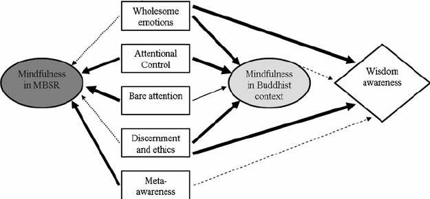 Kinds and Dimensions of Mindfulness: Why it is Important