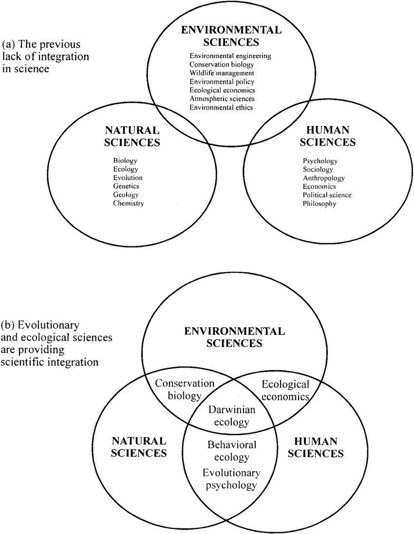Environmental Sciences Cut Across Traditional Disciplinary