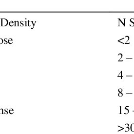 1. Relative density and soil characteristics based on N
