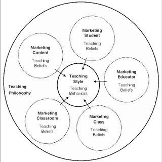 (PDF) Guiding Reflective Practice: An Auditing Framework