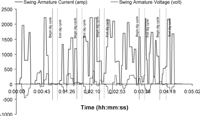 Swing motor responses during shovel duty cycles