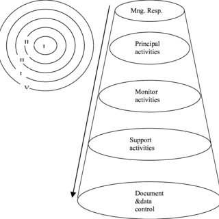 Model of a process-based Quality Management System, Source