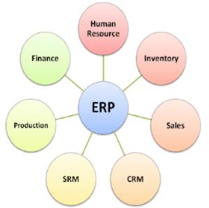 ERP Domains Integration Diagram | Download Scientific Diagram
