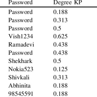 (PDF) Analysis and Evaluation of Keystroke Duration of