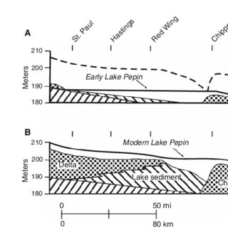Glacial Formation Diagram Groundwater Formation Diagram
