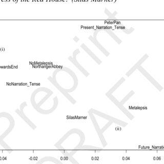 (PDF) Cognitive Linguistic methods for literature. A usage