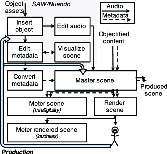 Audio System Components