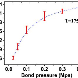 Realized bond strength depending on the bond pressure at