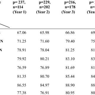 (PDF) The Score Difference of Emotional Intelligence among