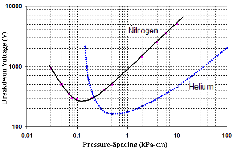 Gaseous Discharges and Their Applications as High Power