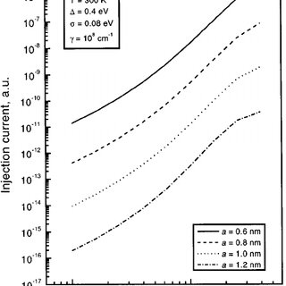 Temperature dependence of the injection current at