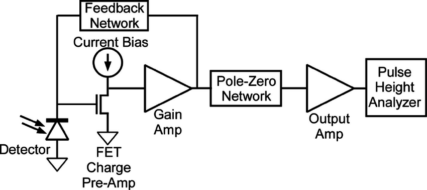 A generic block diagram of a typical detector pre