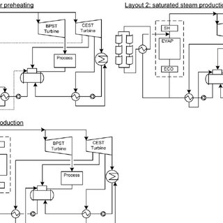 Base case cogeneration power plant layout and simulation
