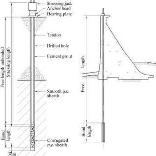 Principal modes of failure of grouted rock anchors under