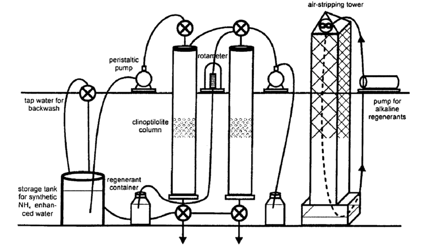 Principle sketch of zeolite ion exchange pilot plant using