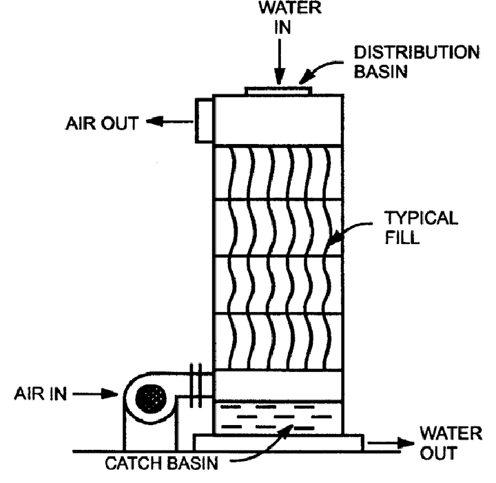 Principle sketch of pilot air stripping tower for removal