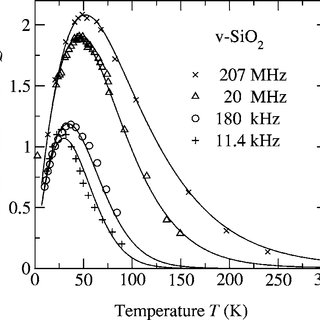 The data points are internal friction results on v-SiO 2