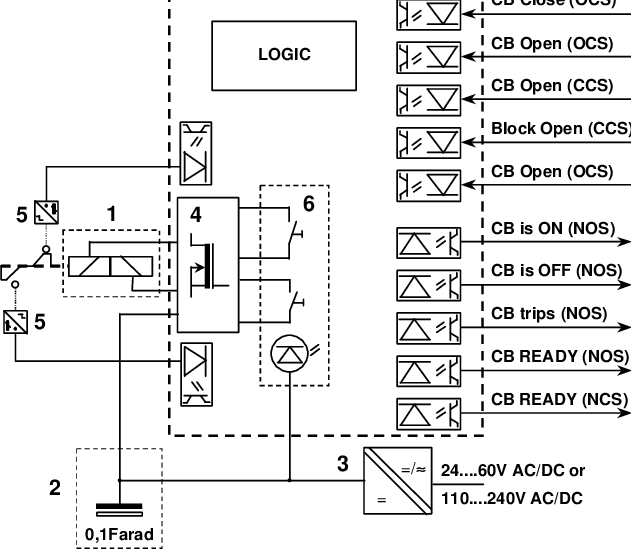 Block diagram of the control electronics 1 Opening and