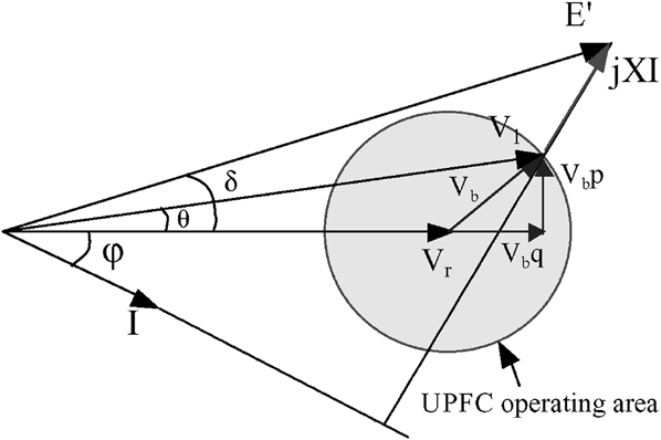 Vector diagram of a UPFC connected to a network