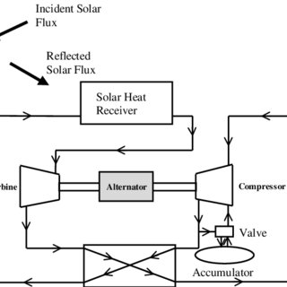 Thermodynamic cycle for closed Brayton engine integrated