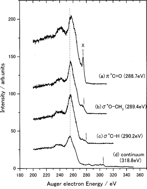 small resolution of resonant auger spectra for pmma thin film following carbon core excitation photon energies and assignments