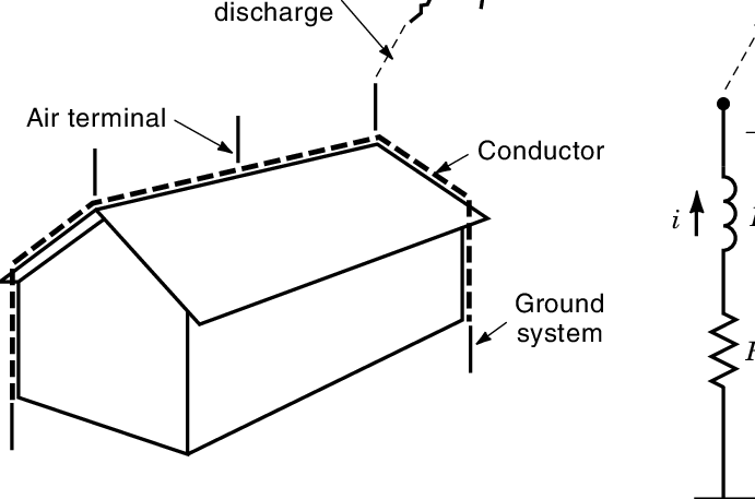 (a) Sketch of a standard lightning-protection system that