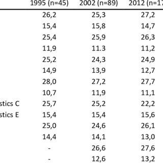 (PDF) The Groningen Identity Development Scale (GIDS) Norm