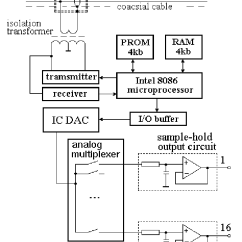 Functional Block Diagram Of 8086 Microprocessor 2005 Chevy Cavalier Engine 16 Output Dac Download Scientific