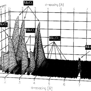 Phase concentration vs time profiles (from data in Figure