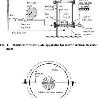 Modiˆed pressure plate apparatus for matric suction