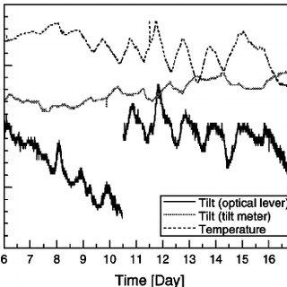 Spectrum of horizontal seismic vibration on the baseplate