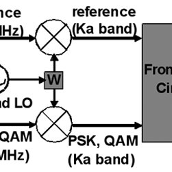 Constellation of the demodulated PSK/QAM signals without
