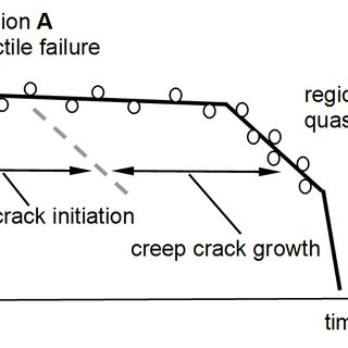 (PDF) Lifetime prediction of hdpe pipes grade